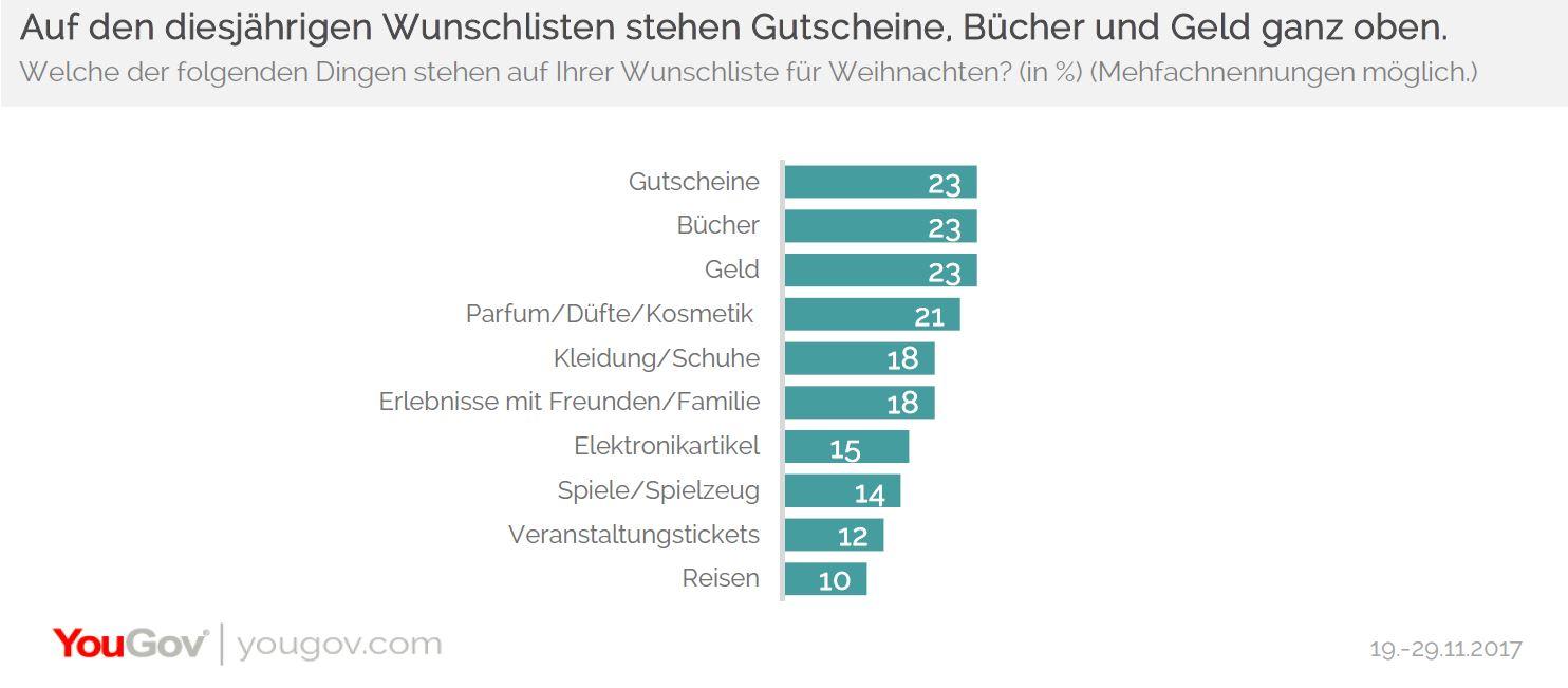 YouGov | Einmal im Jahr Weihnachten reicht den Deutschen