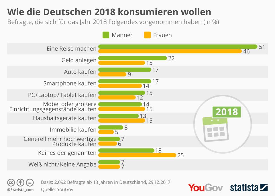 Konsumvorsätze 2018