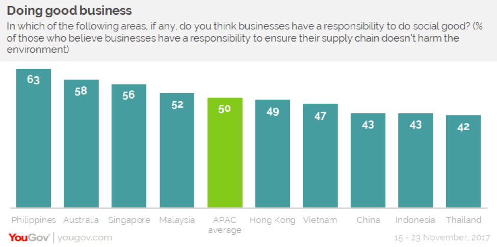YouGov | 56% of Singaporeans believe businesses have a