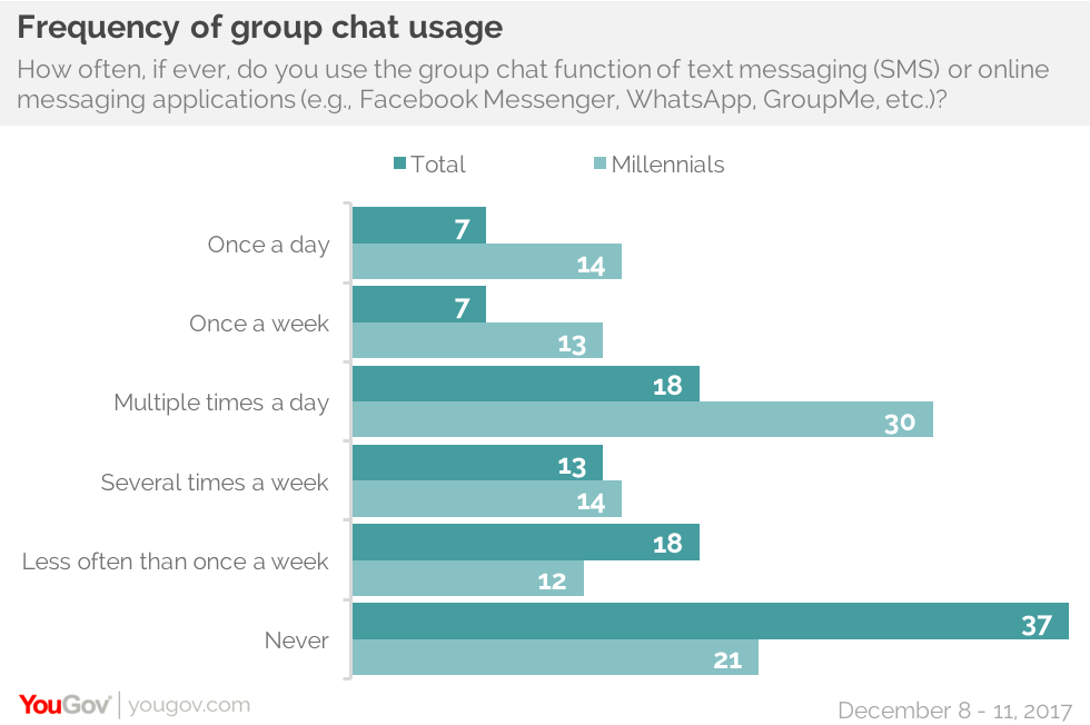 Most Americans rely on group chats to keep up with family