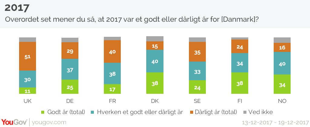Overordet set mener du så, at 2017 var et godt eller dårligt år for [Danmark]?