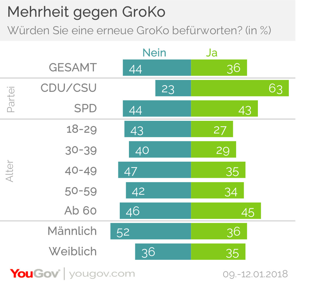 Mehrheit gegen GroKo