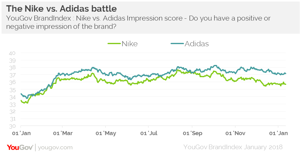 1408a7c9c504 Who is on top in the Nike vs. Adidas battle