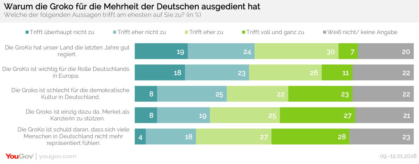 Warum die GroKo für die Mehrheit der Deutschen ausgedient hat