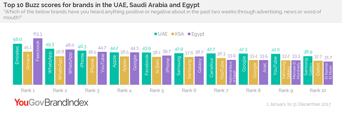 Top 10 Buzz scores for brands in the UAE, KSA and Egypt