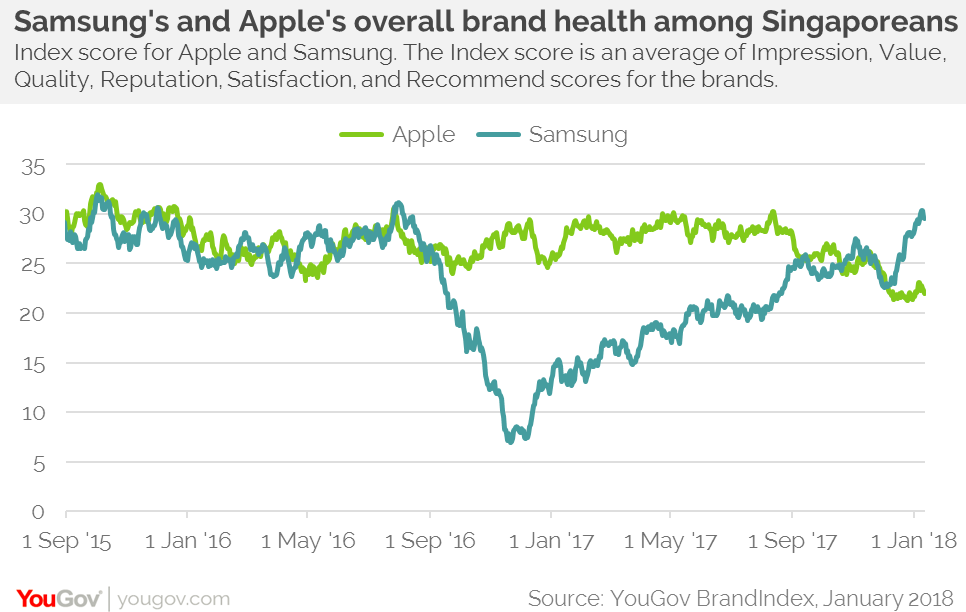 Apple's perception in Singapore falls following iPhone battery