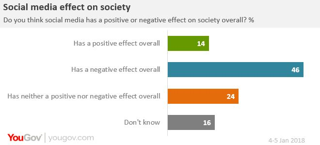 positive and negative effects of media