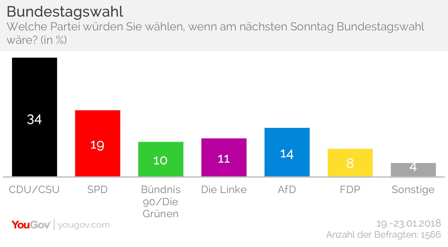 YouGov-Sonntagsfrage im Auftrag des RedaktionsNetzwerks Deutschland (RND) der MADSACK Mediengruppe