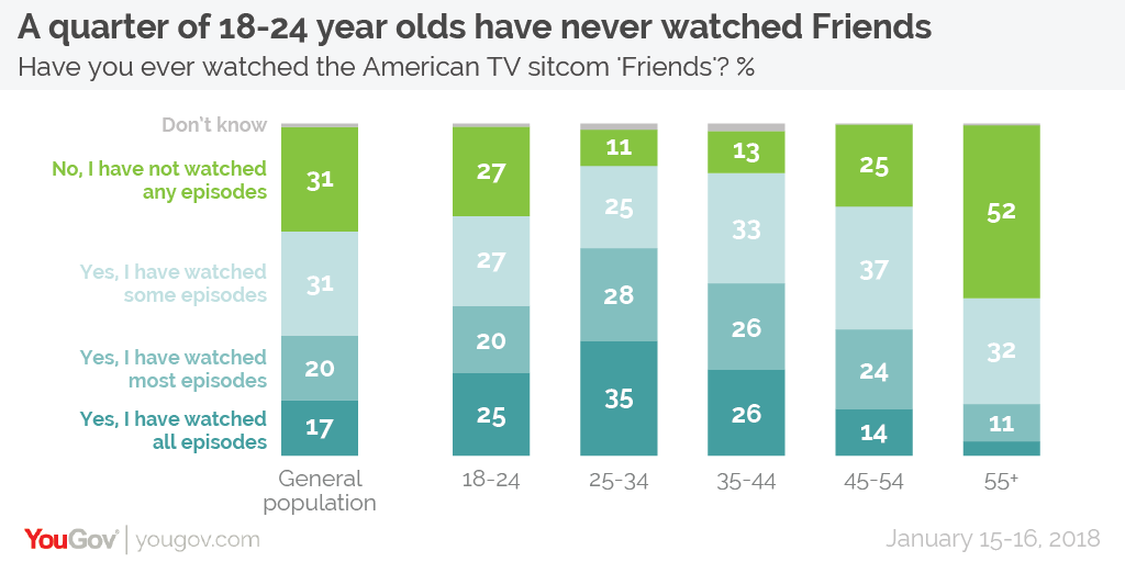The One Where We Did A Poll On Friends Yougov