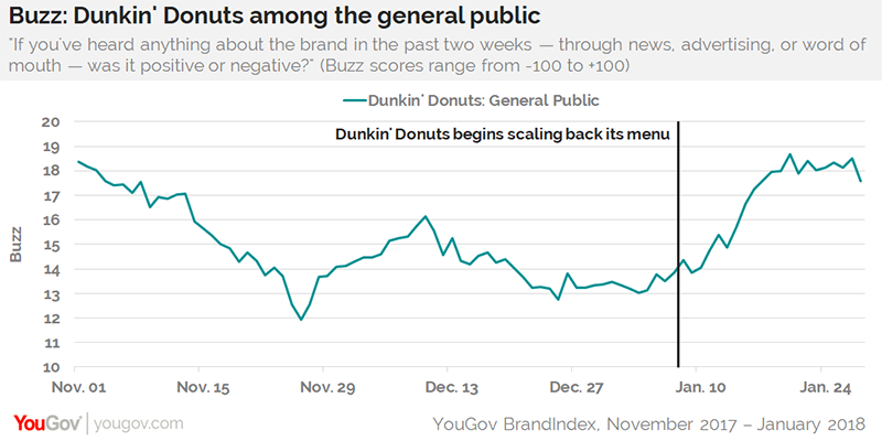 9ccb8d732d5 Dunkin' Donuts' reduced menu appeals to public, but not current ...