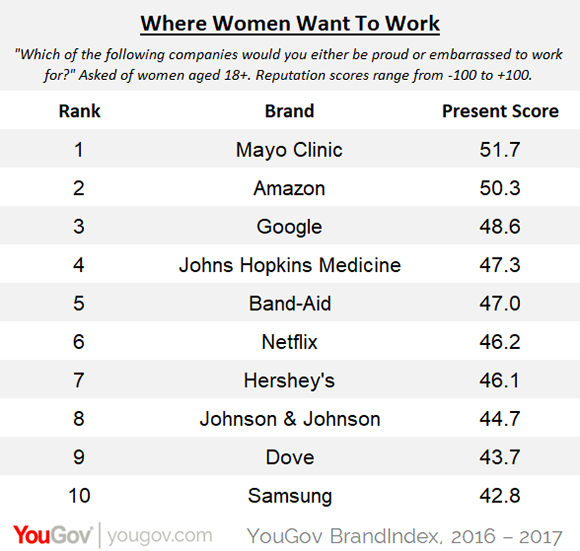 Mayo Clinic, Amazon, and Google lead brands women most proud
