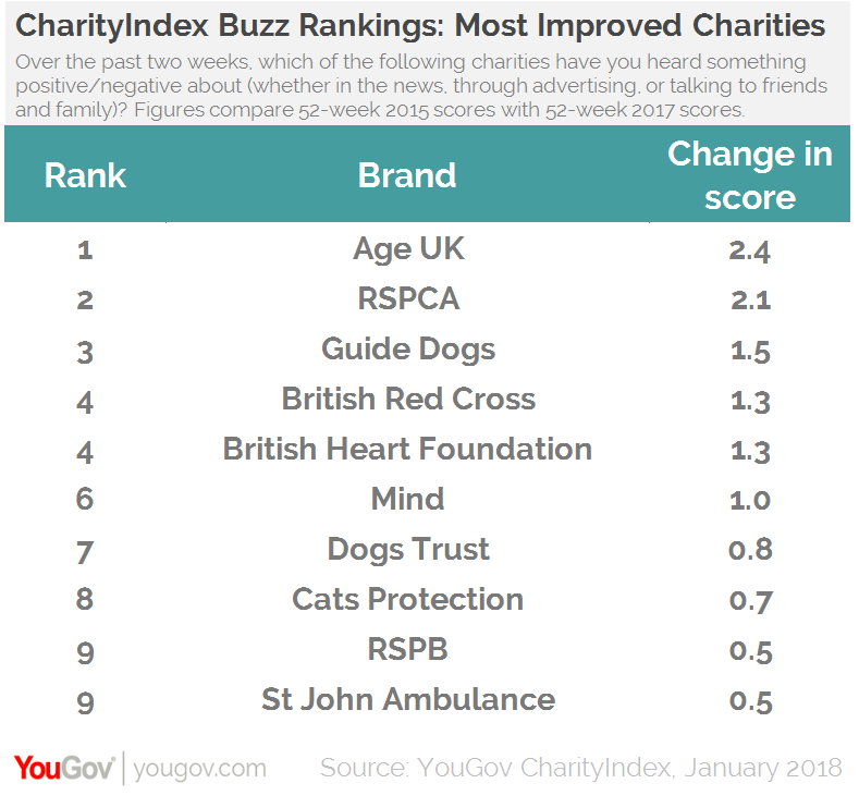 Macmillan tops YouGov CharityIndex Rankings once more | YouGov