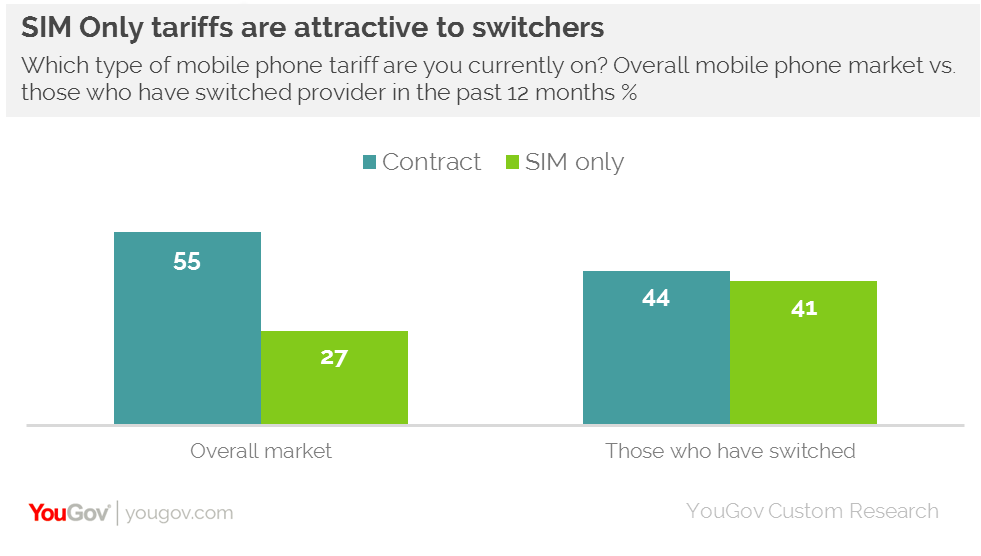 MNOs are losing more switchers than they're gaining   YouGov