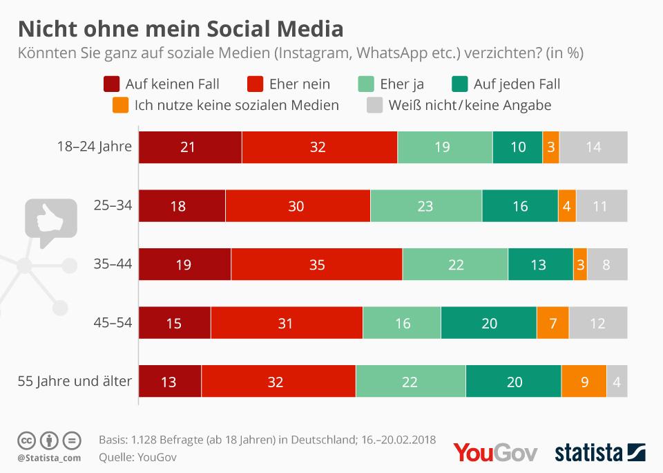 Verzicht auf soziale Medien