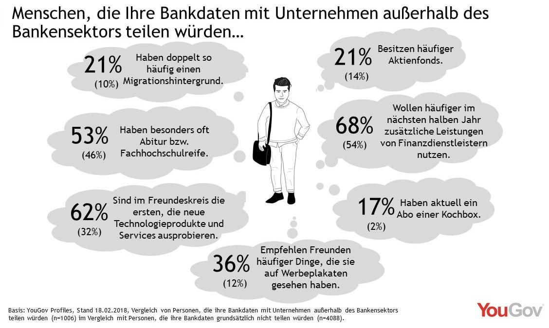 Menschen, die Bankdaten an Unternehmen außerhalb des Bankensektors weitergeben