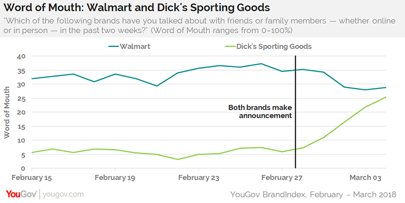 Walmart and Dick's Sporting Goods Facing Lawsuit Over Gun Policy Change