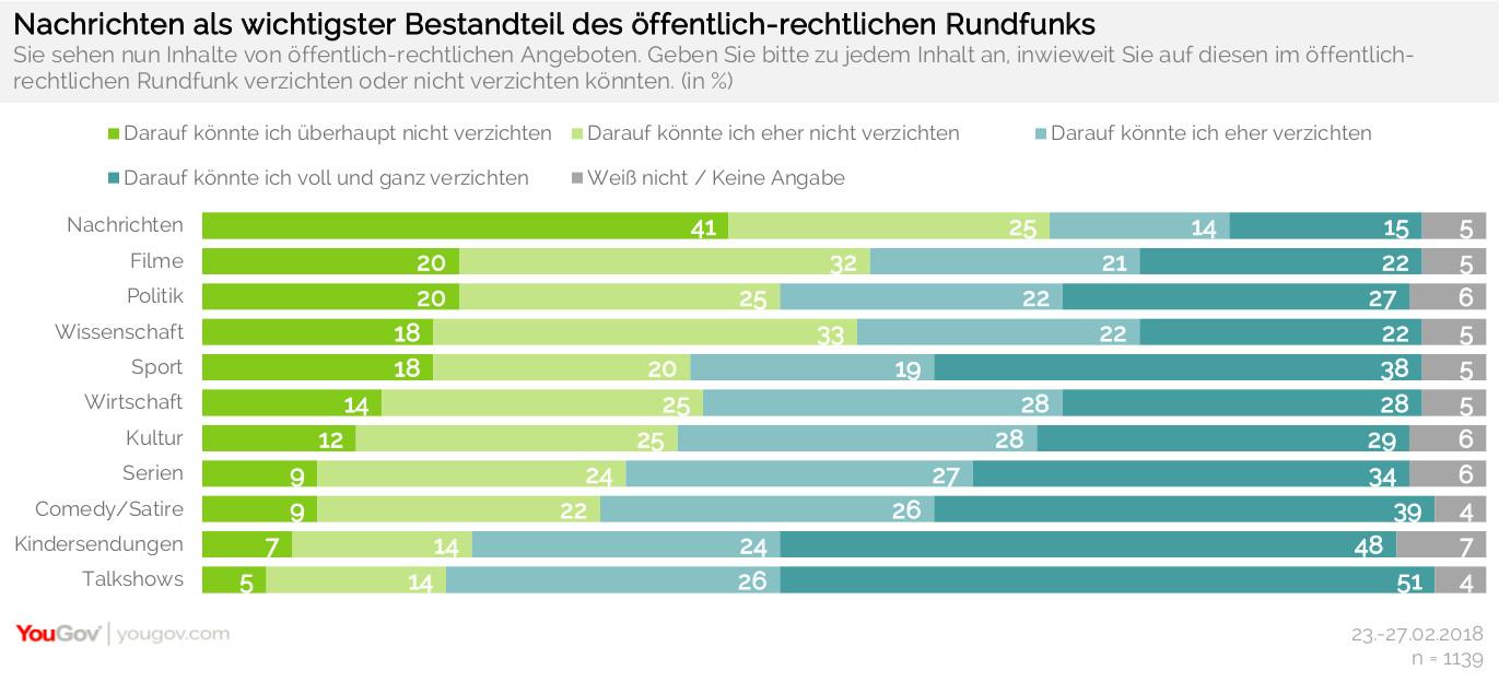 Welche Inhalte die Deutschen im öffentlich-rechtlichen Rundfunk am wichtigsten finden