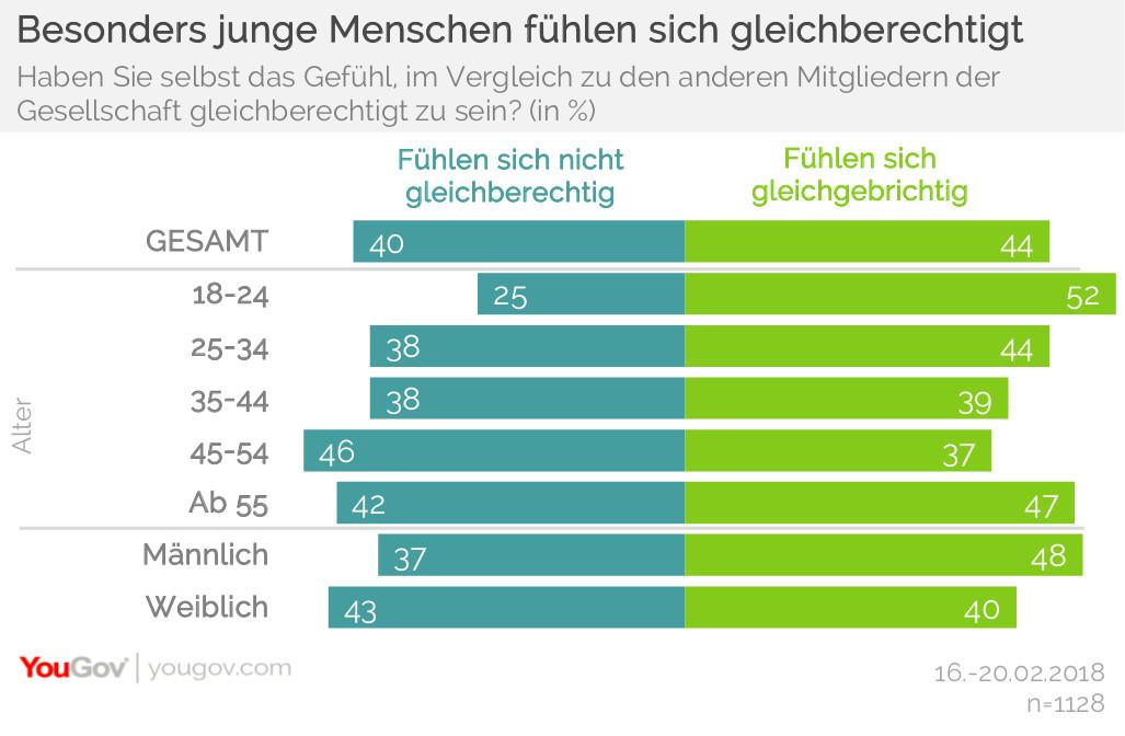 Wie gleichberechtigt fühlen sich die Deutschen?