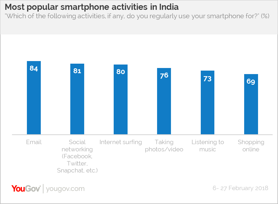 Most popular smartphone activity in India
