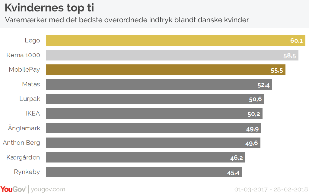 Kvindernes top 10