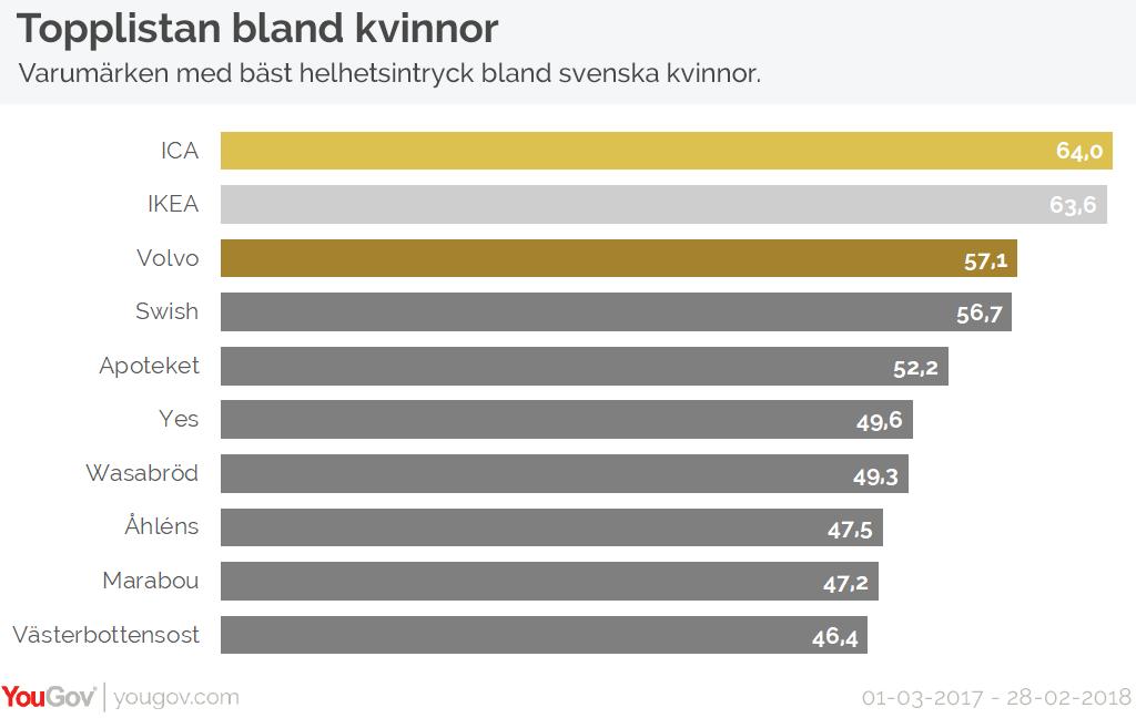 Varumärken med bäst helhetsintryck bland svenska kvinnor