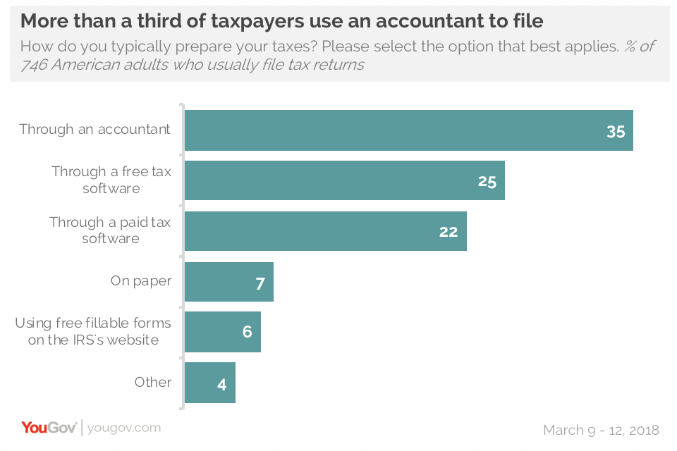 Most millennials enjoy filing their taxes | YouGov