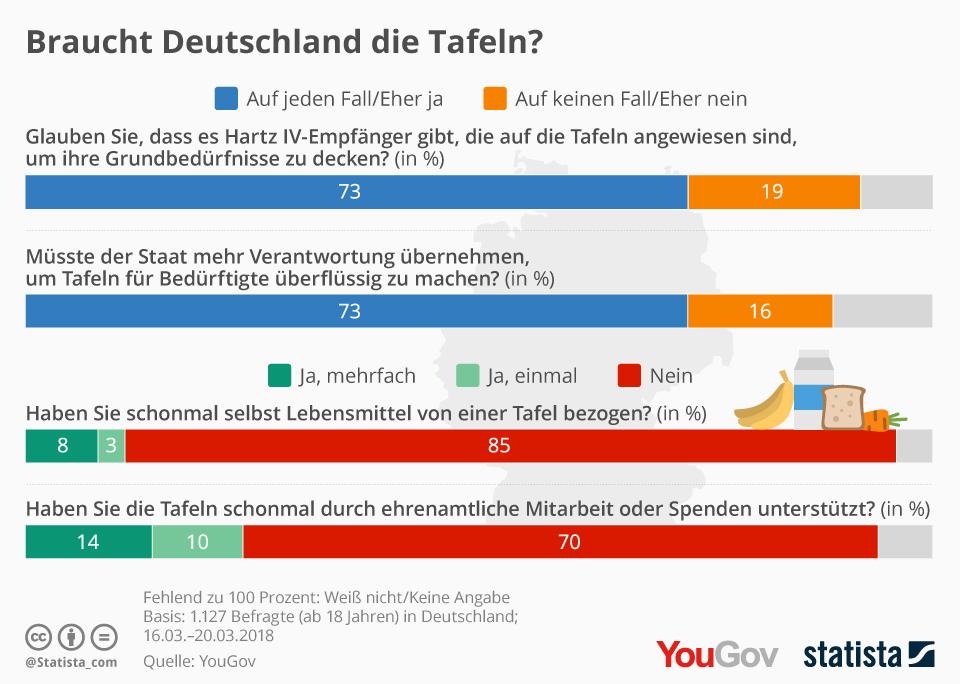 Braucht Deutschland die Tafeln?