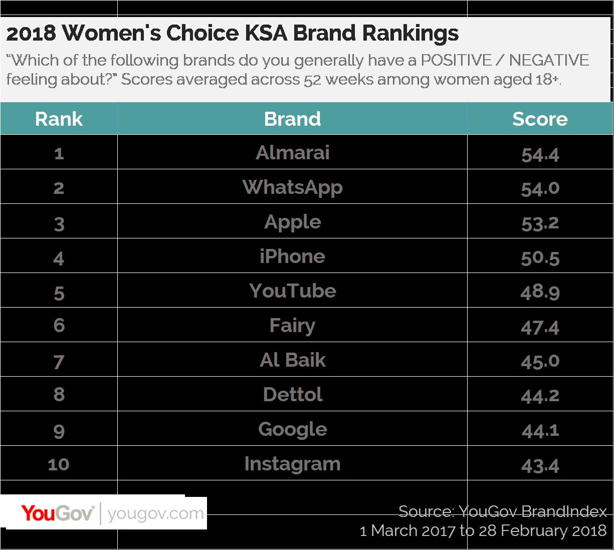 2018 Women's Choice KSA Brand Rankings