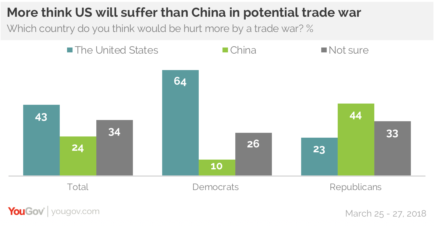 Americans Think Tariffs Will Lead To Trade War Yougov