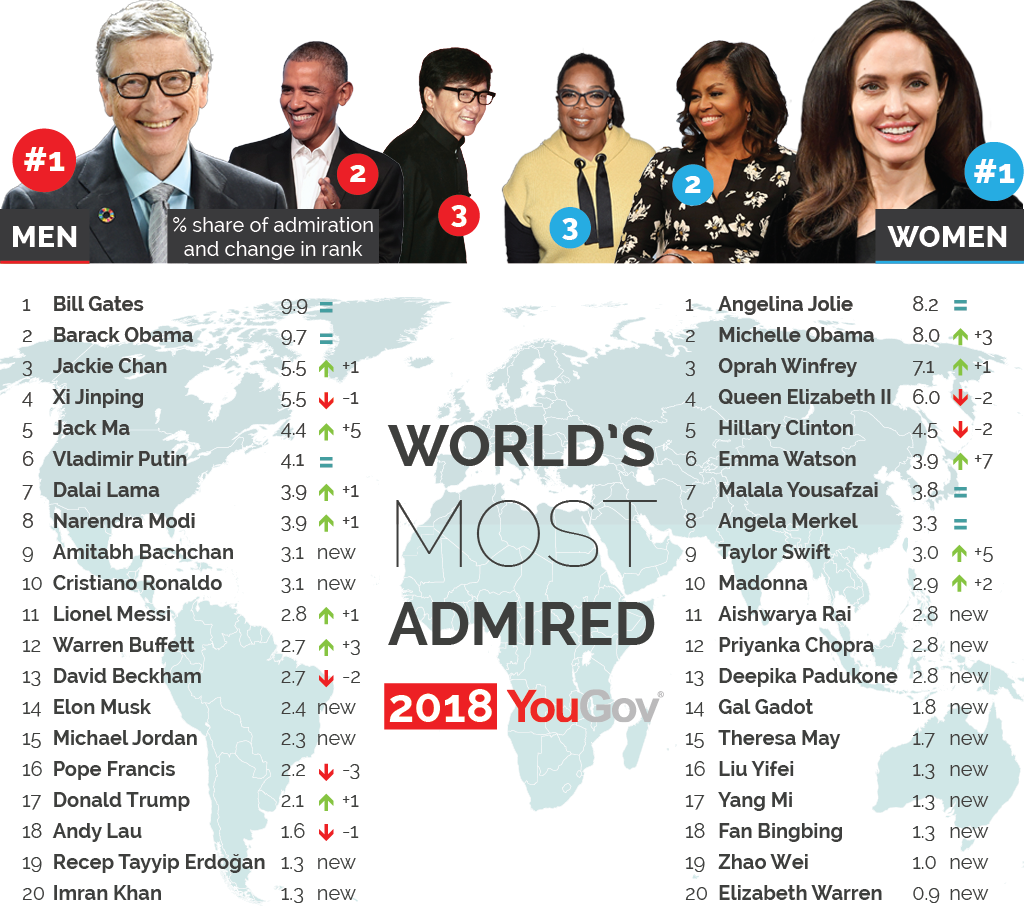 Bill Gates and Angelina Jolie Top the List Once Again