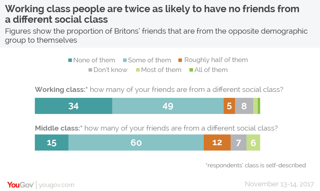One third of white Britons don't have any friends from an ethnic