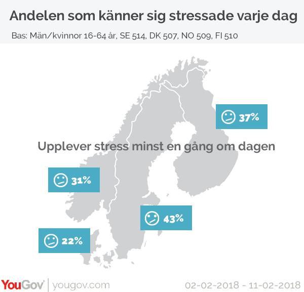 Stress i Norden