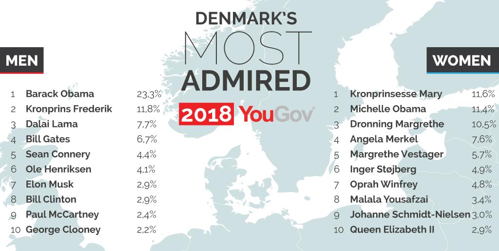 Den mest beundrede person i Danmark