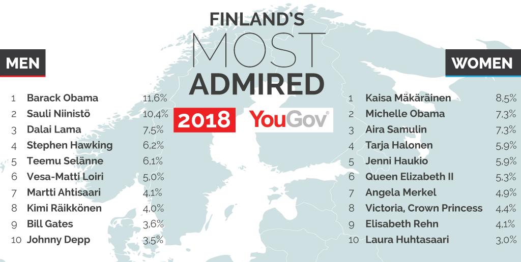 Suomen ihailluin henkilö