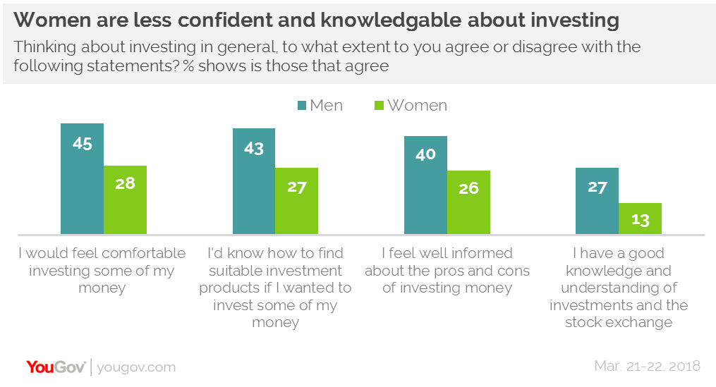 Over half of women have never held an investment product   YouGov