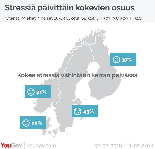Stressiä päivittäin kokevien osuus