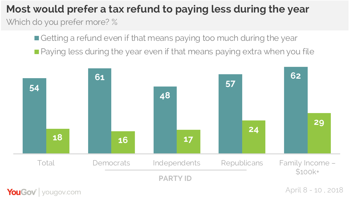 americans are looking forward to their tax refunds | yougov