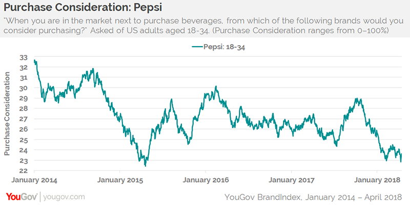One year after Jenner ad crisis, Pepsi recovers but purchase