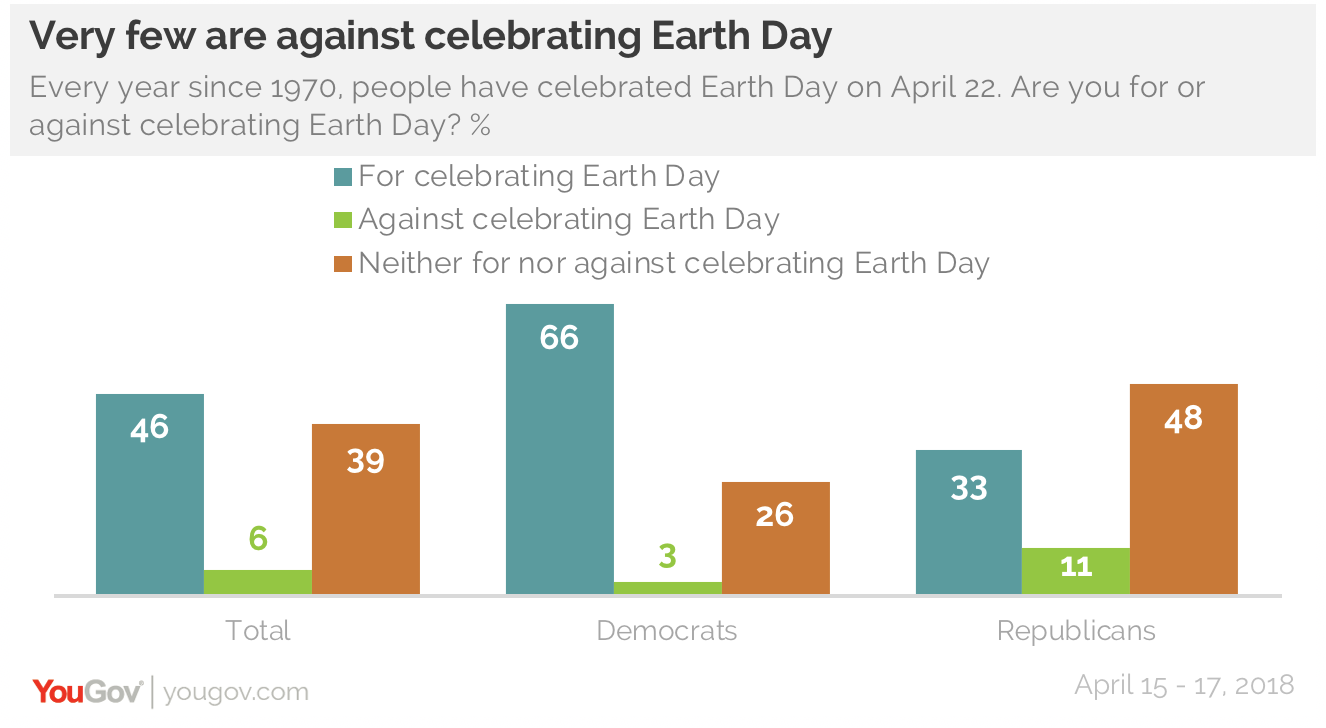 After 48 years of earth day many doubt that much environmental although democrats are more supportive of earth day than republicans are they arent sure that it really does much good and on this they agree with ccuart Gallery