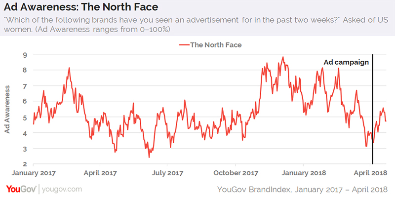 09ce45a63 North Face's female-focused ad campaign hasn't moved buyers | YouGov ...
