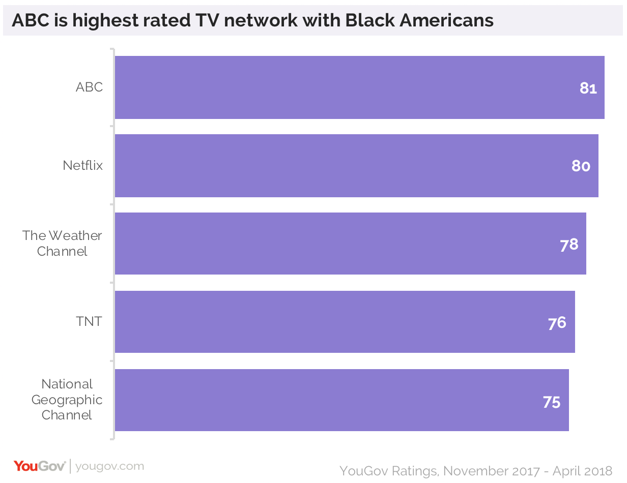 ABC is highest rated TV network amongst Black Americans | YouGov