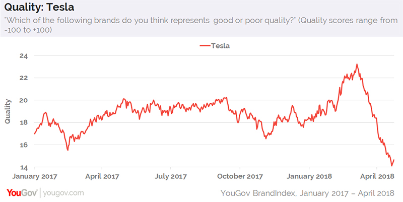 More consumers hearing negative things about Tesla than positive