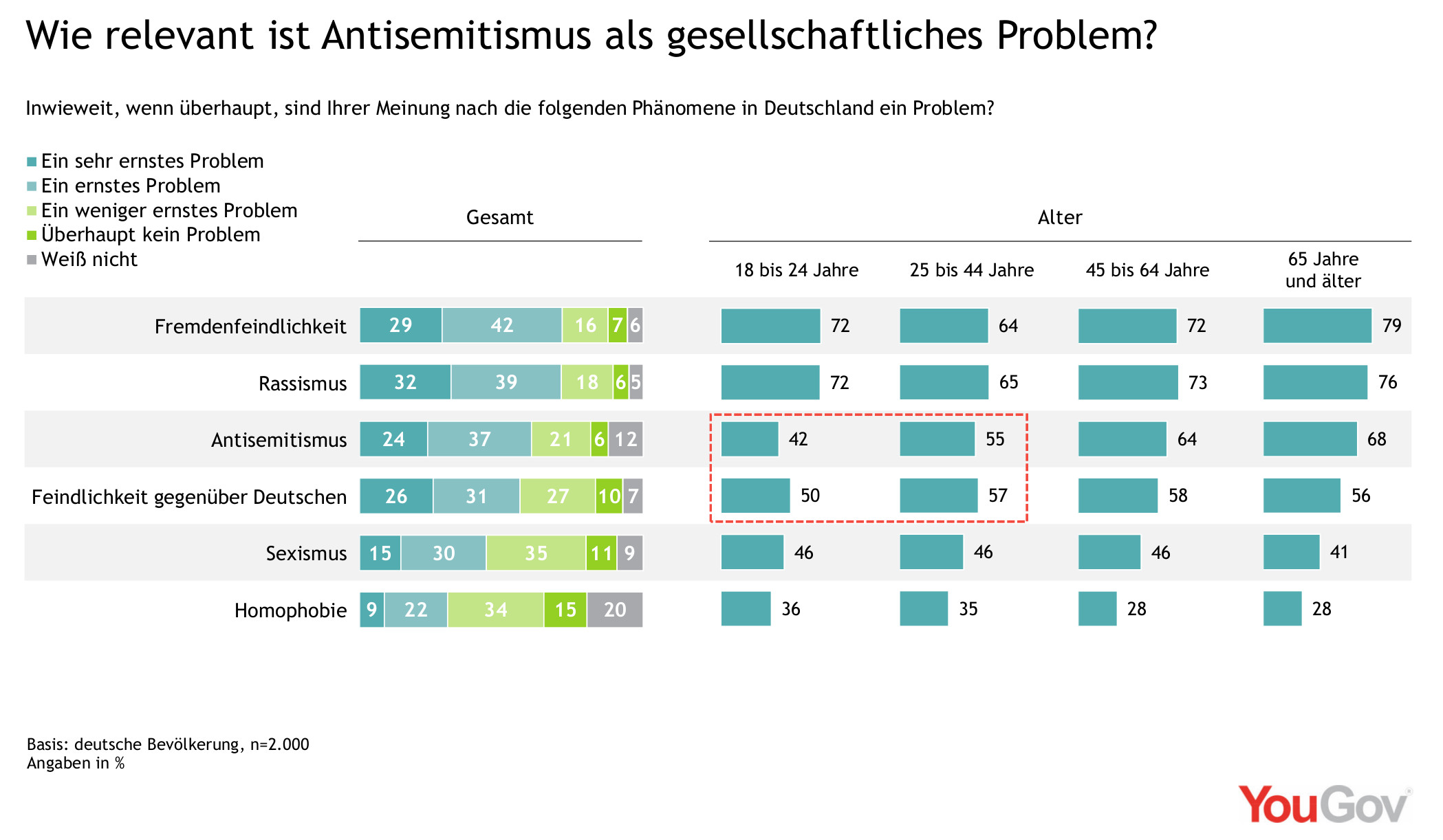 Wie relevant ist Antisemitismus?