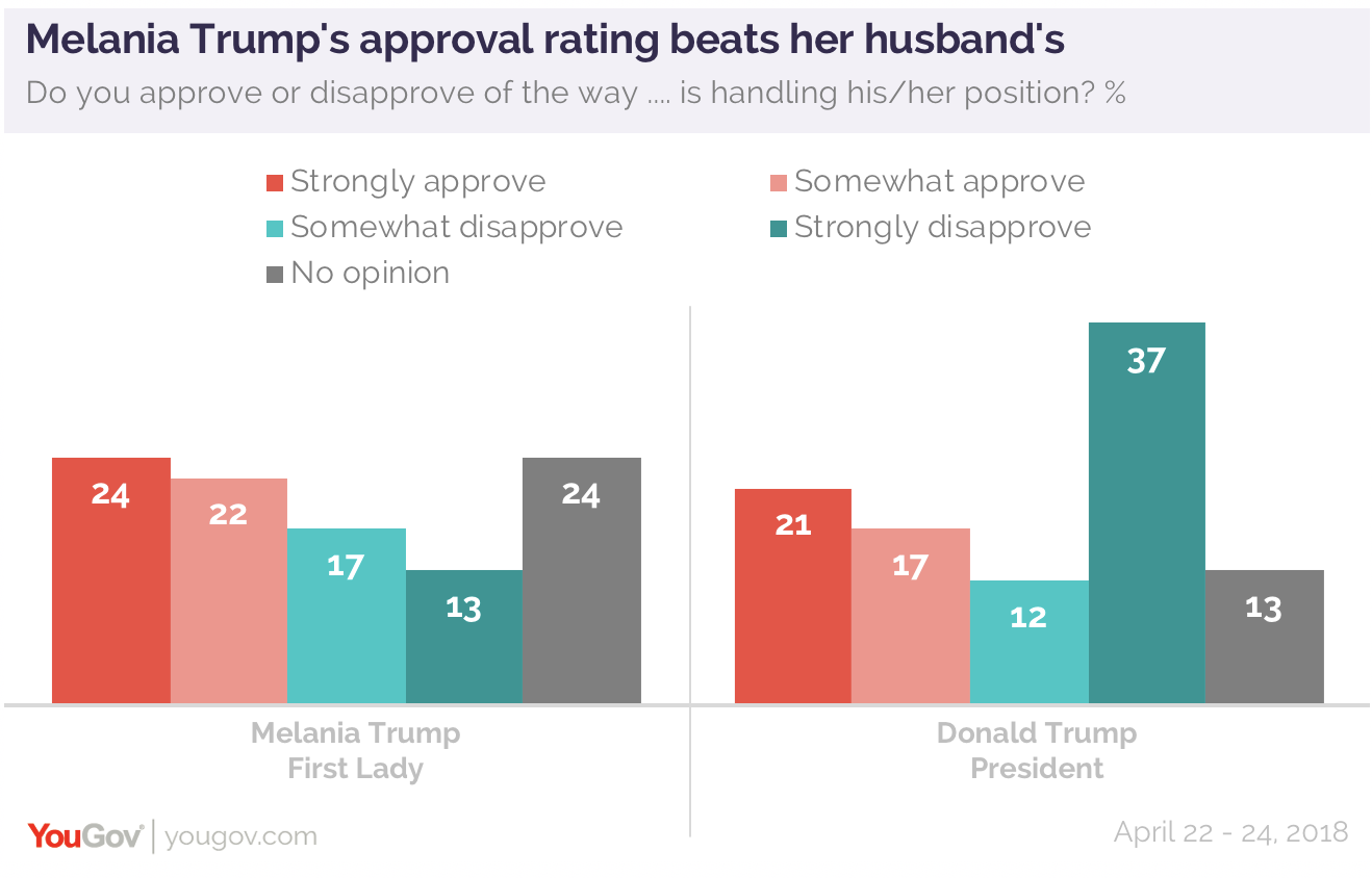 Approval Of First Ladies Splits On Partisan Lines Yougov
