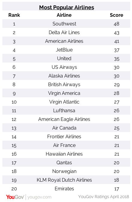 America's Most Popular Airlines | YouGov