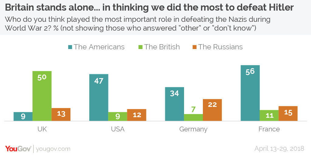 Half of Britons think that Britain did more than the US and Russia