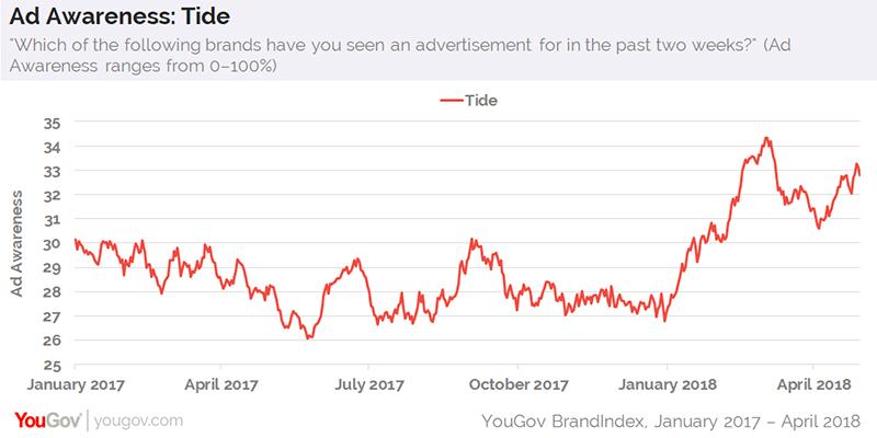Tide: damaged brand saved by its ads | YouGov - BrandIndex