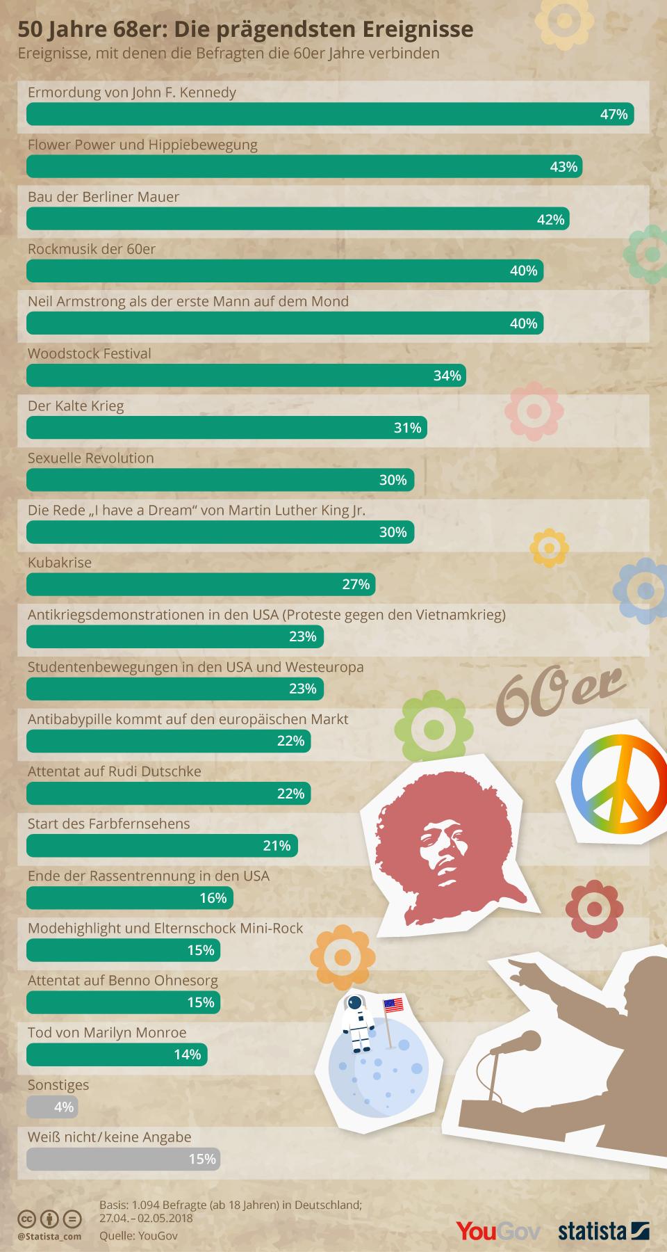 50 Jahre 68er: Die prägendsten Ereignisse