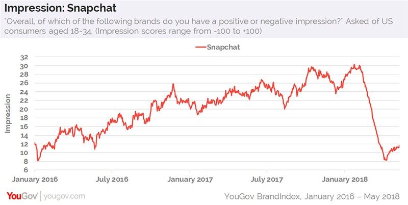 Snap rows back on unpopular redesign after user growth slumps