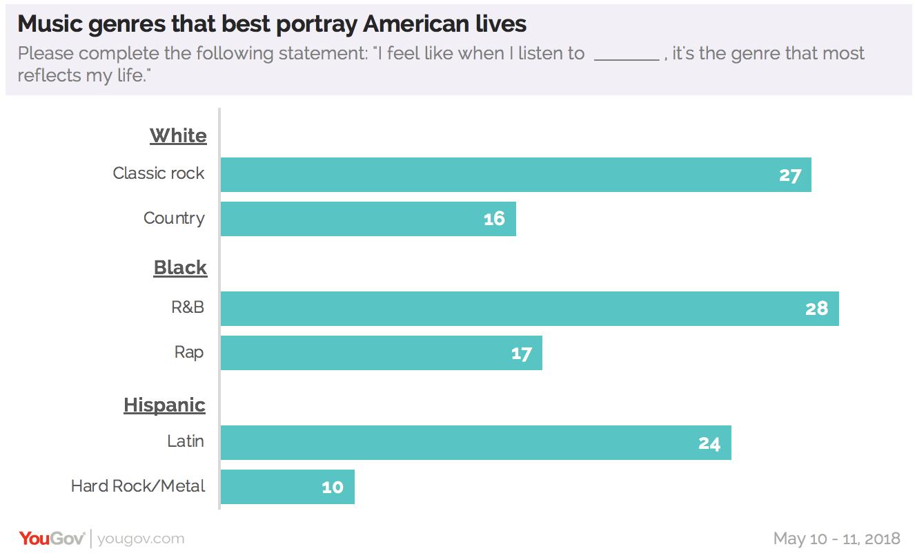 Americans believe that rap and hip-hop best represent